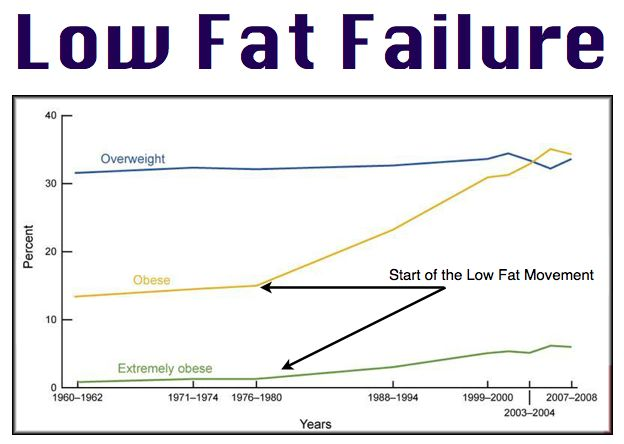 Low-fat-Fail.jpg